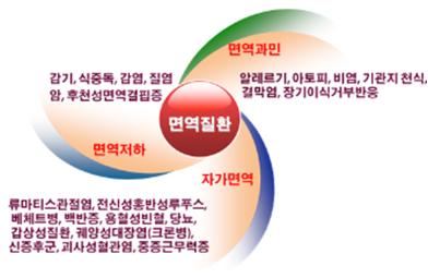 동충일기 08 (면역)